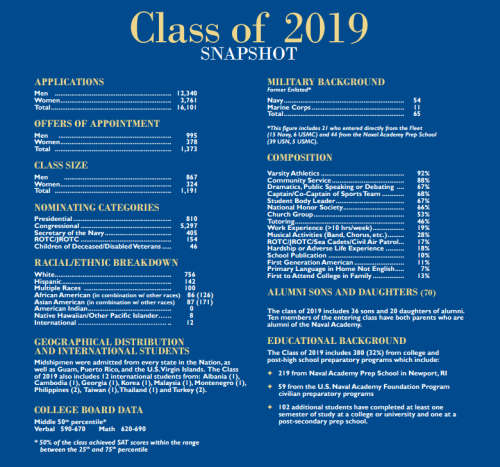 usna class profile